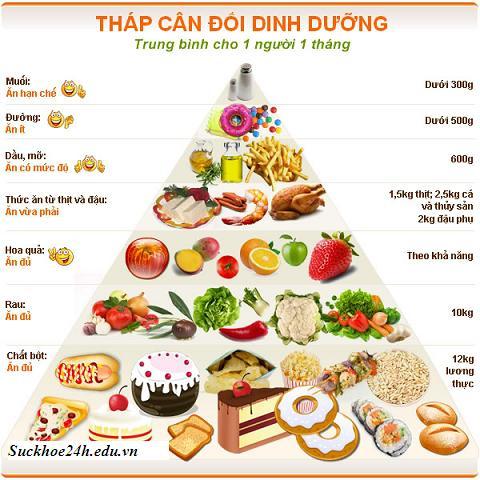 Chế độ dinh dưỡng hợp lý phòng ngừa bệnh tật, che do dinh duong hop ly phong ngua benh tat